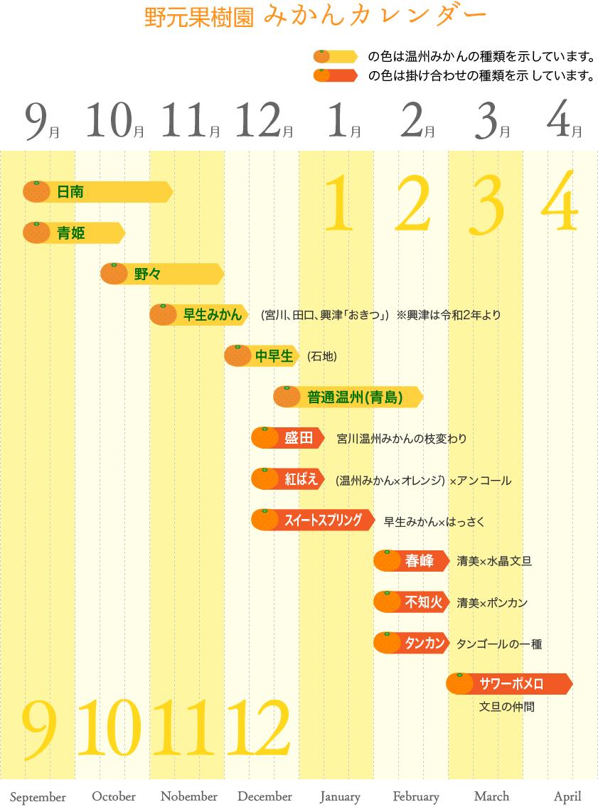 野元果樹園のみかんカレンダー